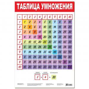 Плакат  Таблица умножения-2 Дрофа-Медиа